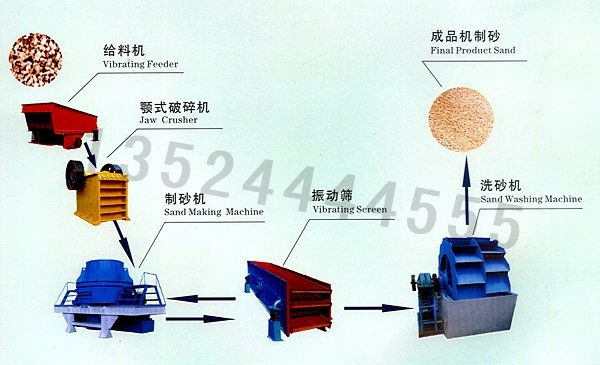 Sand maker/Sand making assembly line/production line