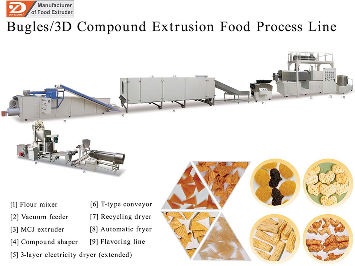 FOOD EXTRUDER MACHINE DOWNLOAD