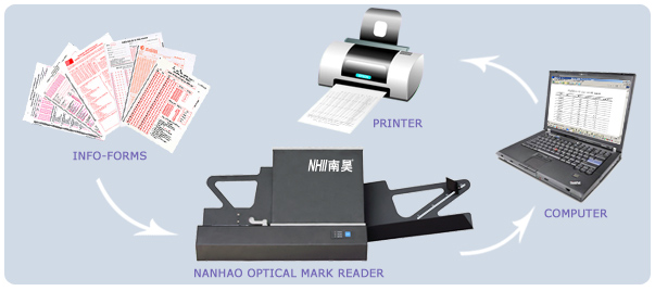 OMR scanner