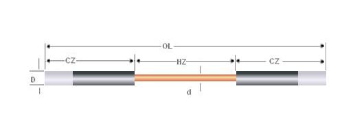 Silicon carbide >>GC-type