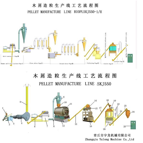 Wood Pellets Manufacturing Line