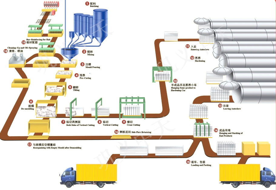Autoclave Aerated Concrete Blocks Production Line Aerated