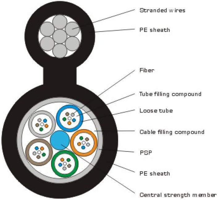 Figure-8 Optial Fiber Cable(GYTC8S)