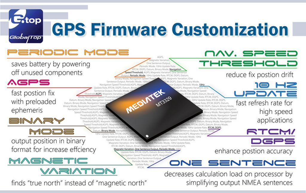 GlobalTop MTK GPS Module Firmware Customization